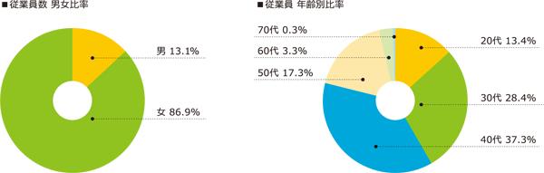 従業員数男女比率 従業員年齢別比率